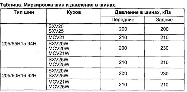 Подробнее: Параметры дисков/шин, давление в шинах для Toyota Mark II Qualis