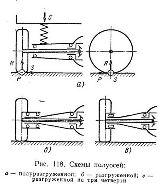 Подробнее: Разгруженные полуоси на 22 шлица с неразборной ступицей для Шевроле Нивы (ВАЗ 2123)
