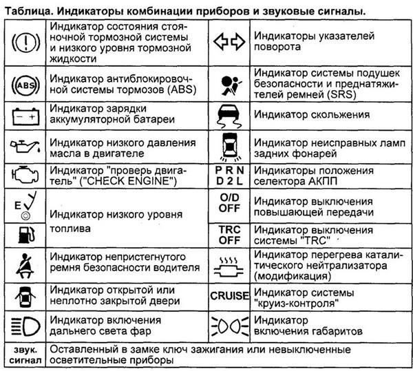 Индикаторы приборов и их обозначение для Toyota Mark II Qualis